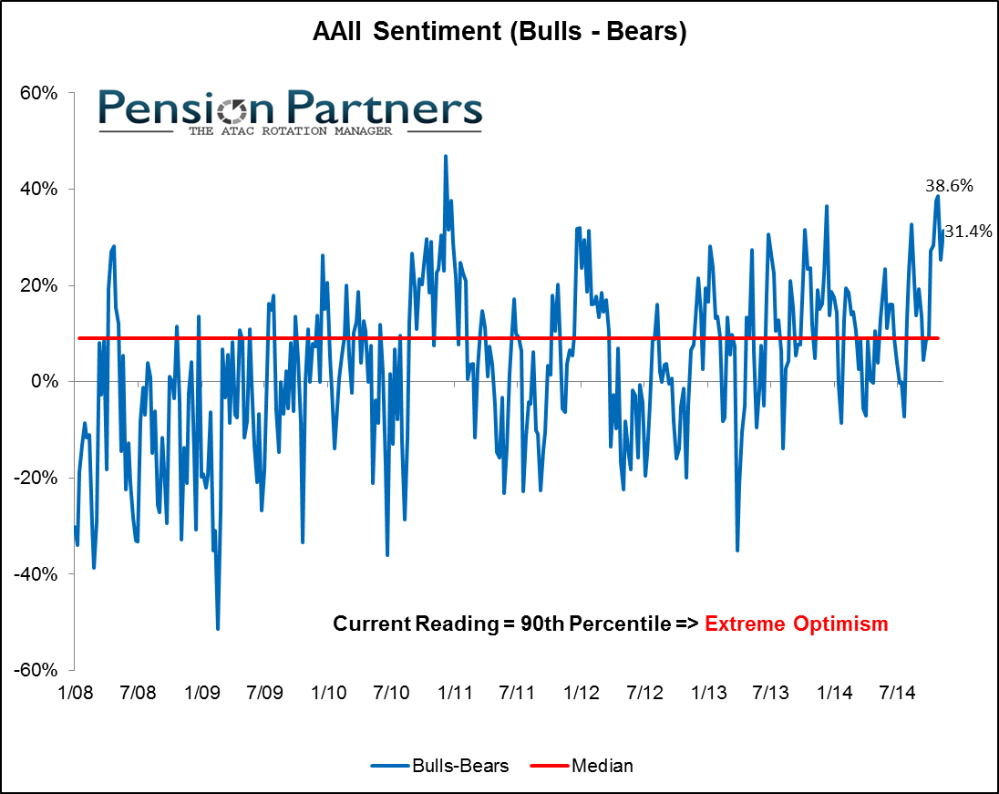 Individual Investor sentiment measured by AAII graph2
