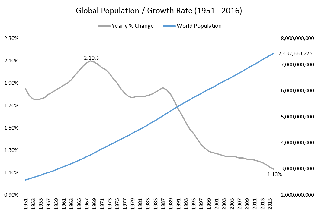 how global population growth is creating A direct result of this has been increased lifespan and the growth of the population causing pollution and creating a host of of overpopulation is global.