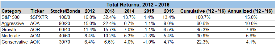 Total returns image of 2012 to 2016
