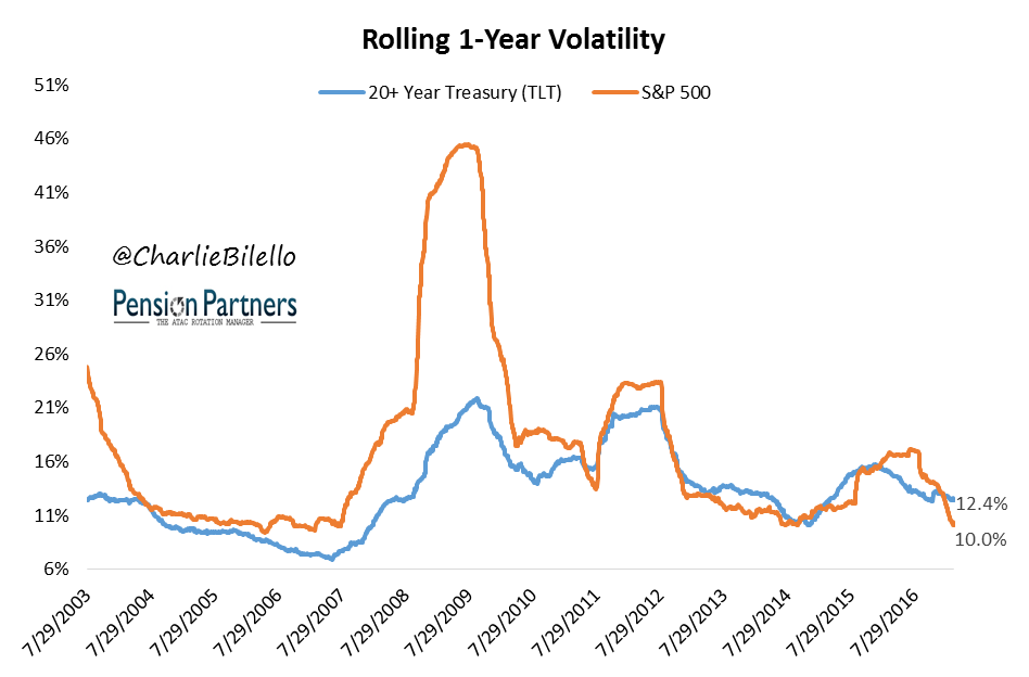 Rolling 1-year volatility graph2