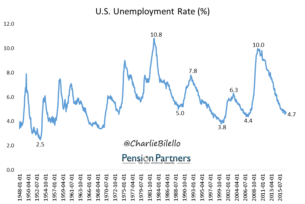 higher unemployment rate There is an old theory of unemployment that says employers benefit from high unemployment because it keeps workers under control they are less inclined to strike, to quit their jobs to look for a.