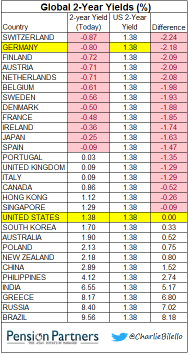 Japan and Europe 2-yield yields chart1