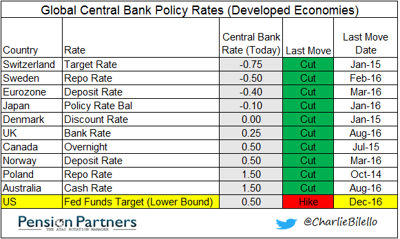 Global central bank policy rates graph3