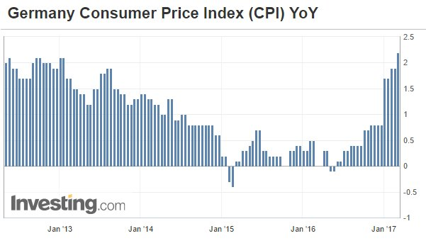 Germany consumer price index graph4