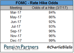 FOMC and rate hike odds chart1