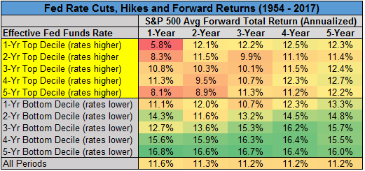 Fed rate cuts, hikes and forward returns from 1954 to 2017 chart4