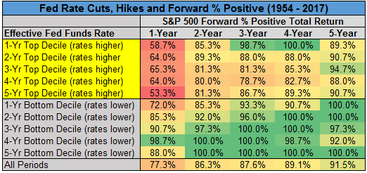 Fed Rate Cuts, Hikes and Forward Percentage Positive chart5