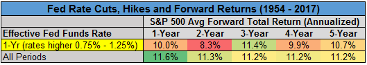 Fed rate cuts, hikes and forward returns chart6