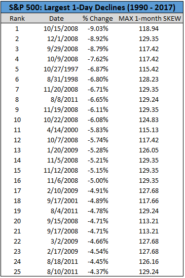 S&P500 largest 1-day declines chart5