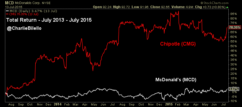 McDonald's July 2013 to July 2015 total return graph2