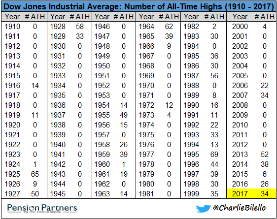 All time highs of Dow Jones Industrial Average chart2