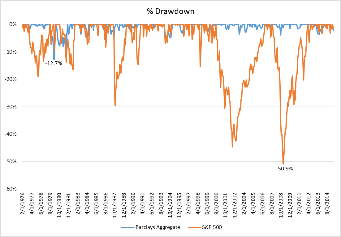 Worst drawdown for the Bloomberg Barclays Aggregate Index graph2