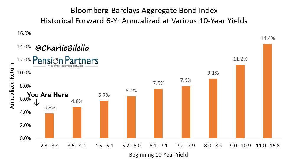 Bloomberg barclays aggregate bond index graph5