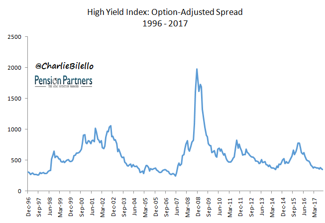 High Yield Index graph10