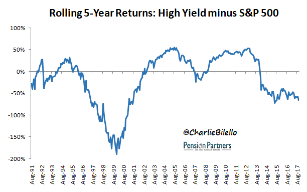 Rolling 5 year returns graph11