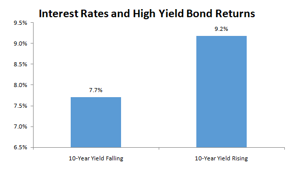 Interest rates and high yield bond returns graph8