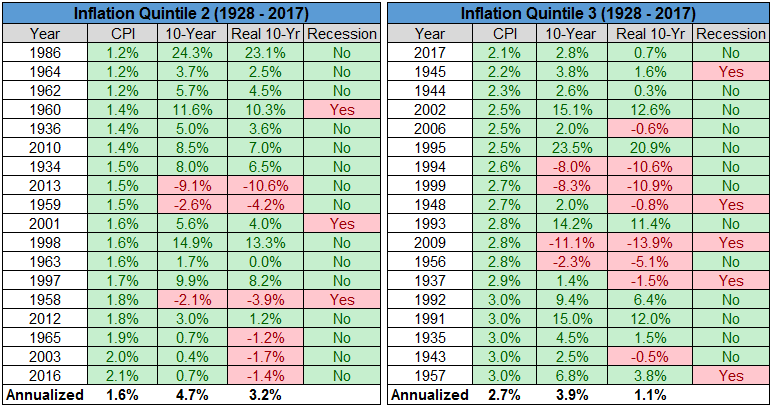 Inflation Quintile 2 and 3 chart6