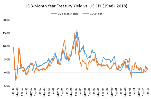 US 3-month year treasury yield and US CPI graph2