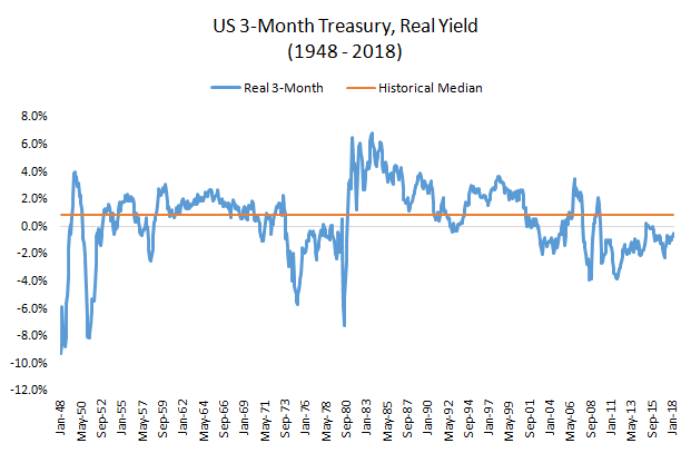 US 3-month treasury and real yield graph3