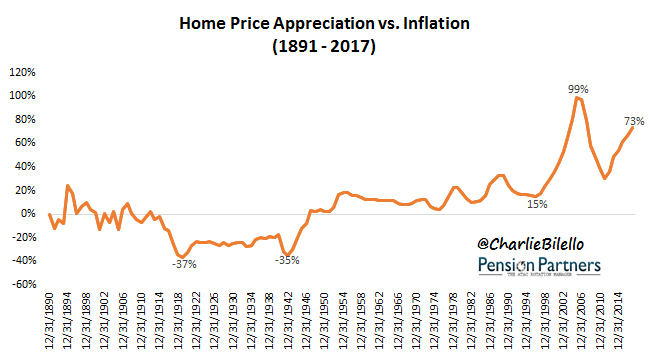 how much do home values increase each year image2