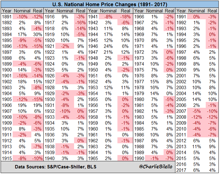 how much do home values increase each year image4