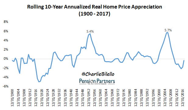 how much do home values increase each year image3