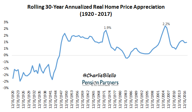 how much do home values increase each year image5