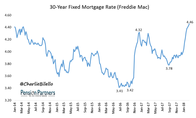 Freddie Mac Mortgage graph1