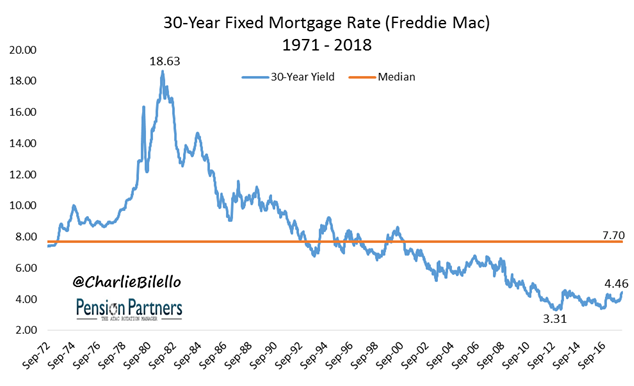 Freddie Mac Mortgage graph2