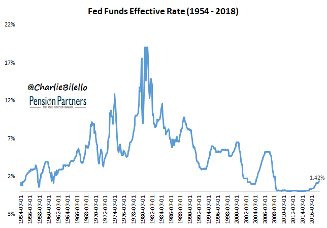 Fed Funds Effective Rate graph5