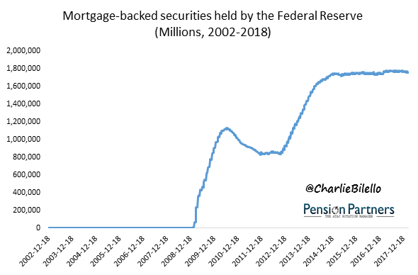 Mortgage backed securities by Federal Reserve graph6