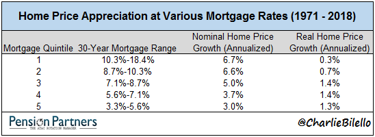 Home Price Appreciation at various mortgage rates chart7