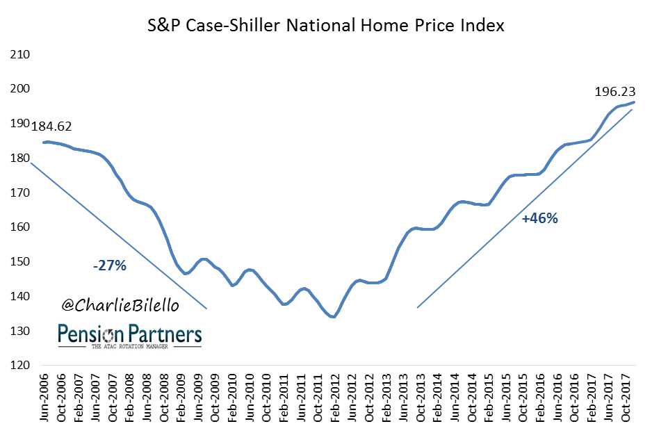 S&P case shiller national home price index graph9