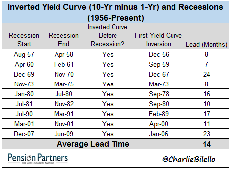 Inverted Yield Curve and recessions chart4