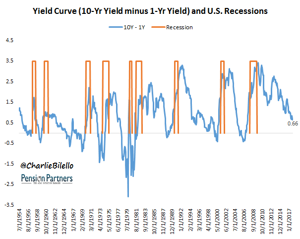 Yield curve and US recessions graph5