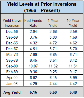 Yield levels at prior inversions chart