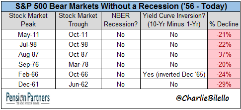S&P 500 bear markets without a recession (1956 till today) chart3-1