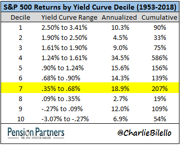S&P 500 returns by yield curve decile (1953 to 2018) chart5