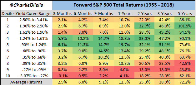Decile yield curve range and forward S&P 500 total returns chart7-2