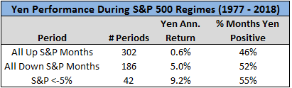 Yen performance during S&P500 regimes in 2977 to 2018 chart2