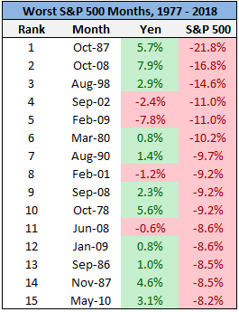 Worst  S&P500 months in 1977 to 2018 chart3