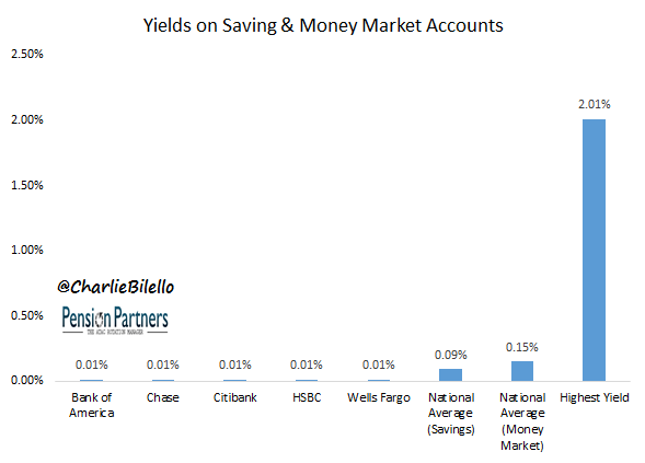 According To Bankrate The National Average Yield On Savingoney Market Accounts Are Curly 0 09 And 15 Respectively