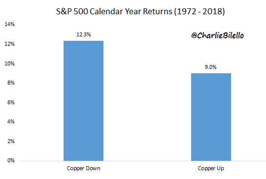 S&P 500 1972 to 2018 calendar year returns graph3