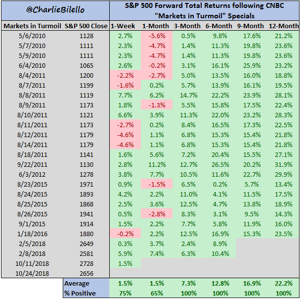 Risultati immagini per s&p500 forward total returns following CNBC markets in turmoil special