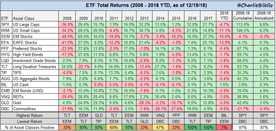 ETF Total returns from 2008 to 2018 chart1