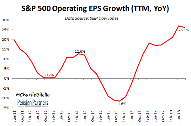 S&p 500 charts - Operating EPS growth