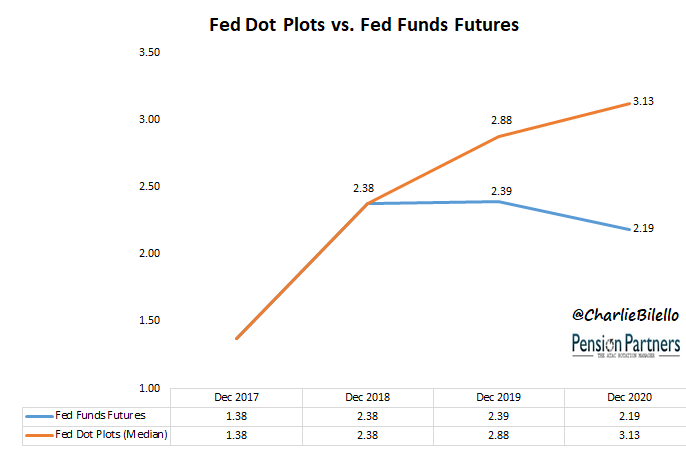 s&p 500 charts- Fed Dot plots vs. Fed funds futures