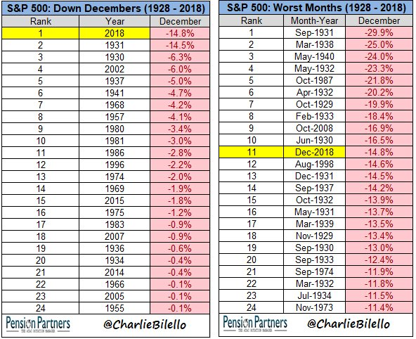 S&p 500 charts- down Decembers 1928 -2018 and worst months 1928 - 2018