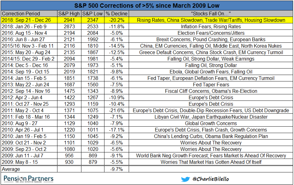 s&p 500 correction of >5% since march 2009 low