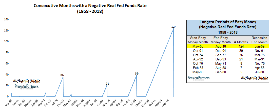 Consecutive months with a negative real Fed funds rate